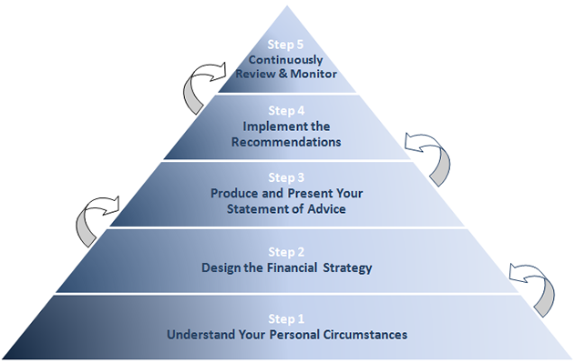 1 personal financial is a process Amortization - the process by which loan payments are applied to the principal,   financial goals - desired results from one's efforts to achieve personal.